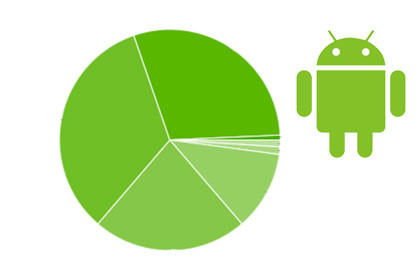 Android Versions Stats