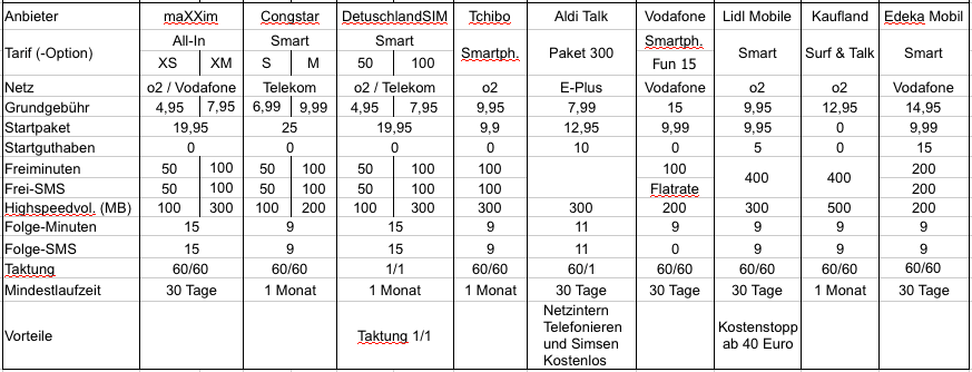 telekom-neue-prepaid-daten-tarife