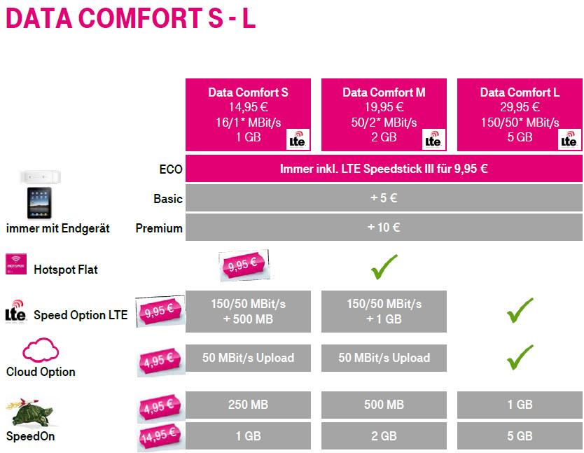 Telekom Neue Daten Tarife im Ueberblick