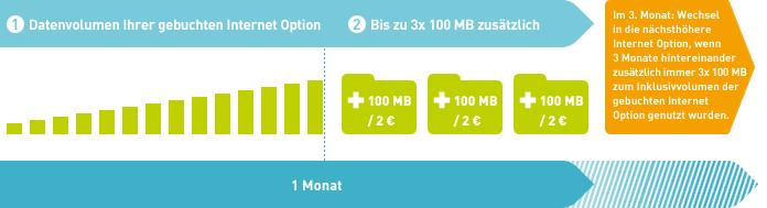 Datenautomatik von BASE einfach dargestellt