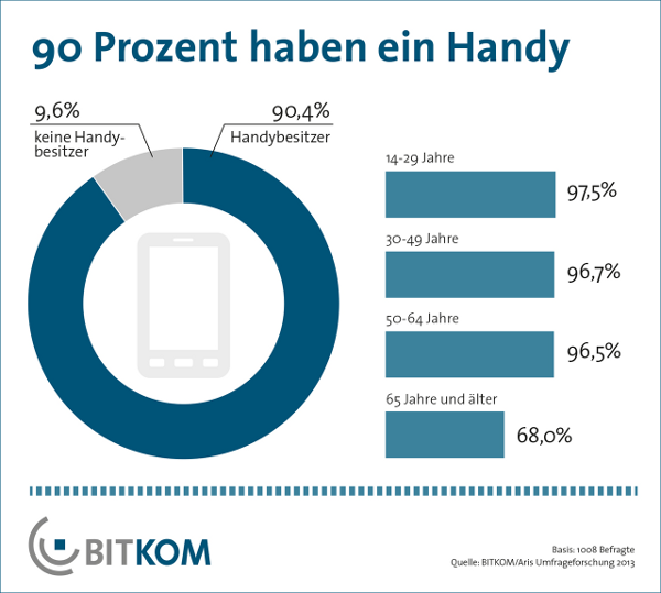 Bitkom Handy nutzen über 90% Jügendliche