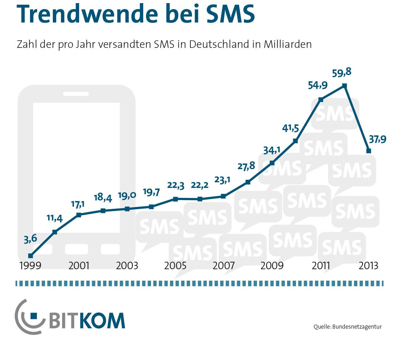 SMS Rückgang im Jahr 2013