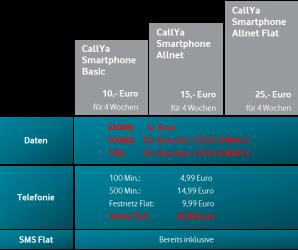 Vodafone Prepaid CallYa-Tarif mit LTE und mit Allnet-Flat Option