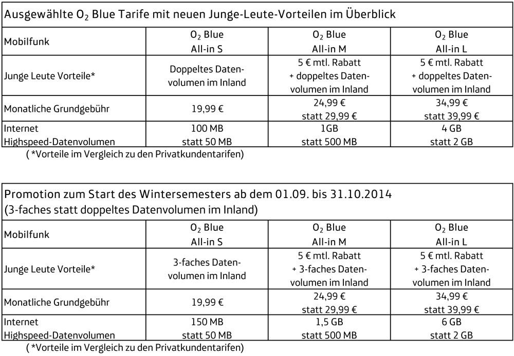 Vergleichstabelle der o2 All-In Blue Tarife