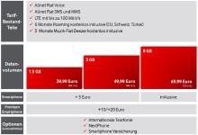Vodafone: Red Tarife im Überblick