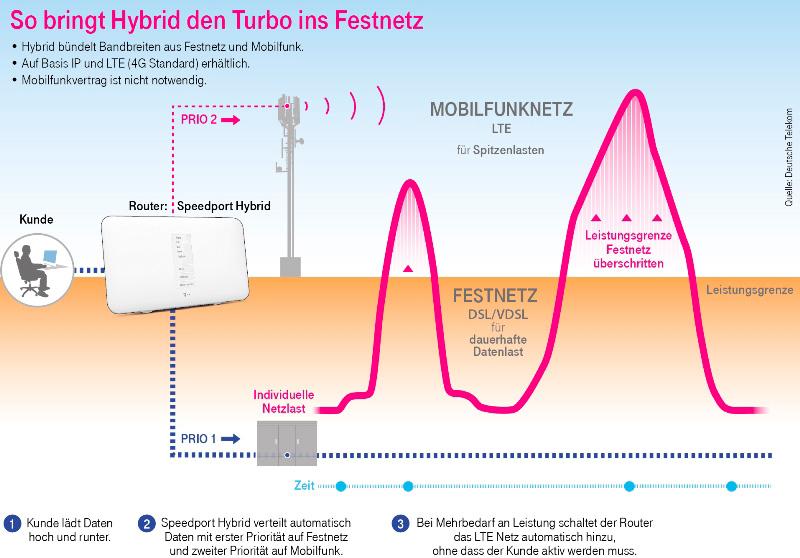 Die Telekom bringt Hybrid-Tarife auf den Markt