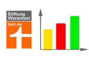 Stiftung Warentest zeigt die besten Internet-Provider auf