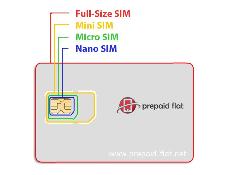 Full-Size SIM, Mini SIM, Nano SIM und Micro SIM-Karten Größenvergleich