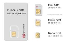 Mini SIM, Micro SIM, Nano SIM und Full-Size SIM-Karte im Überblick