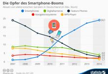 Statista: Smartphone-Boom