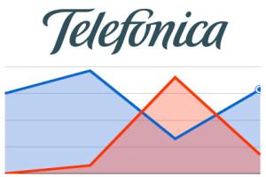 Telefónica Quartalszahlen