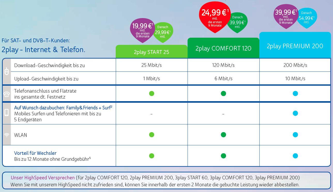 Unitymedia 2play Pakete im Vergleich