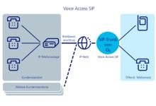 Telefonica Voice Access SIP Erklaerung