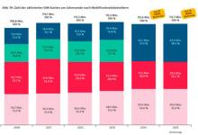 die Marktanteile der einzelnen Netzbetreiber
