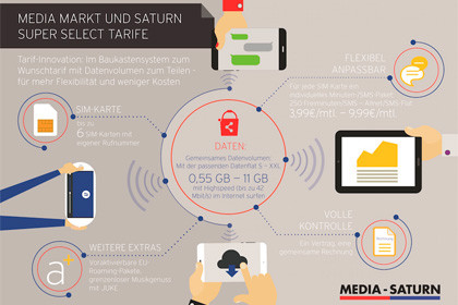 infografik Super-Select Media Saturn