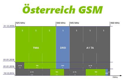 Österreich GSM