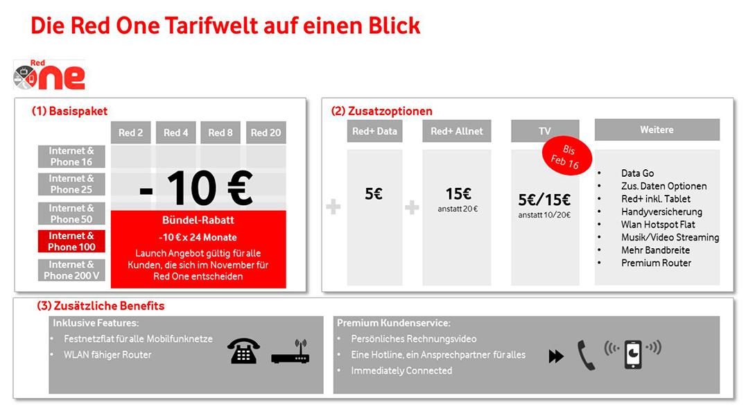 Vodafone Red One Tarife auf einen Blick