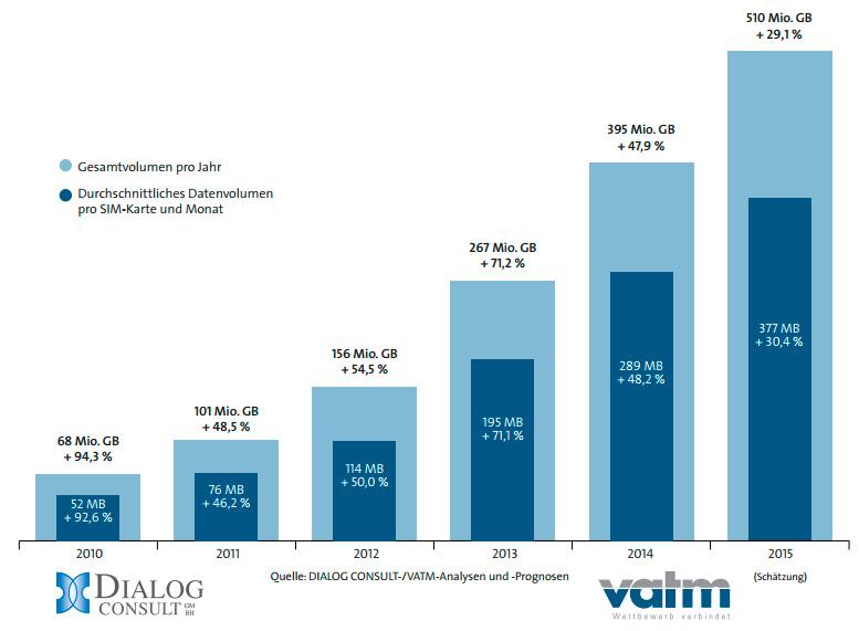 Volumenentwicklung Datenverkehr aus Mobilfunknetzen
