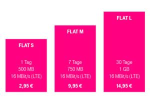 Telekom Data Start