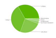 Android Versions Distribution