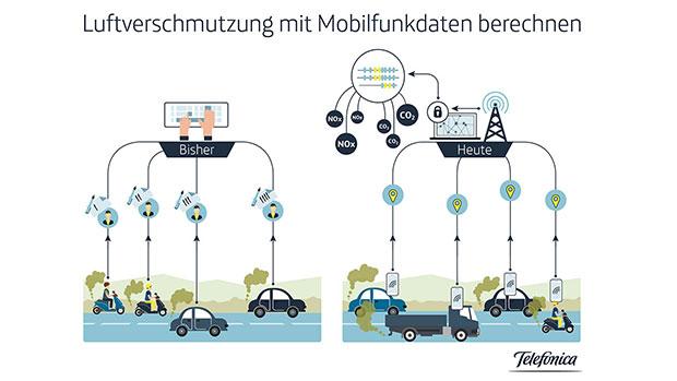 Luftverschmutzung mit Mobilfunkdaten berechnen