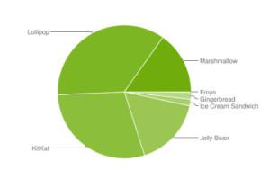 Android - Aktuelle Zahlen