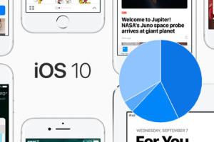 iOS 10 Charts