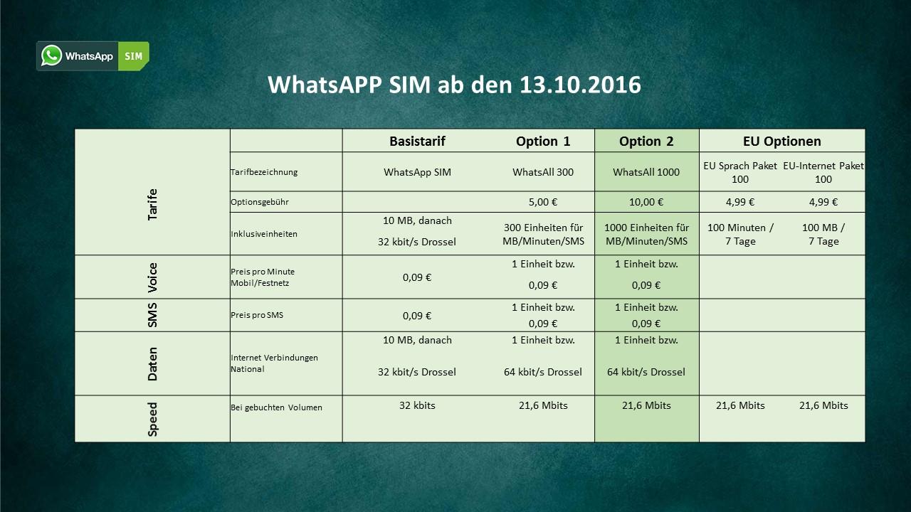 WhatsApp Sim Tarif übersicht