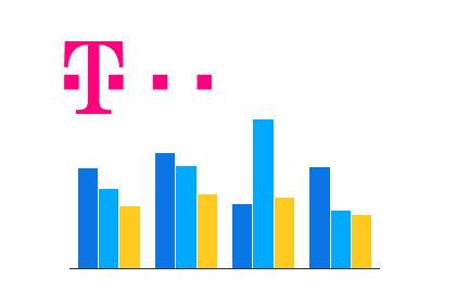 Telekom Charts