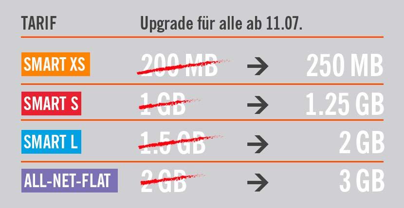 Lidl Connect - Neue Tarife